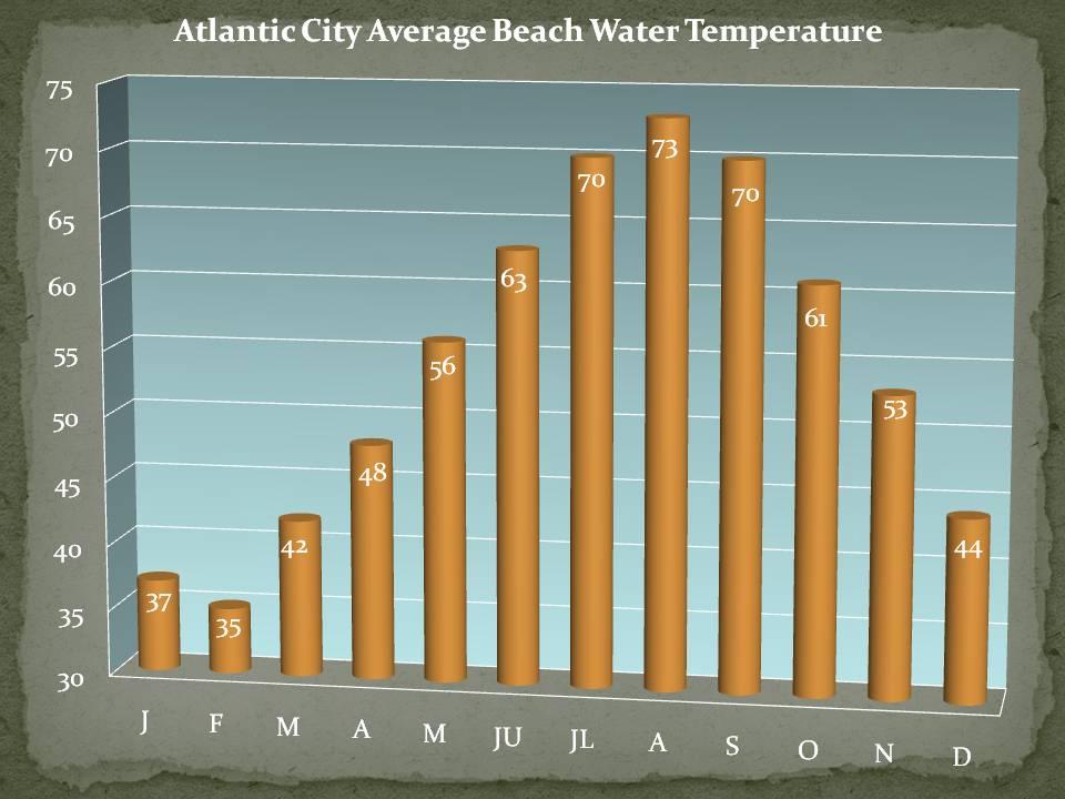 Atlantic City Beach Water Temperature