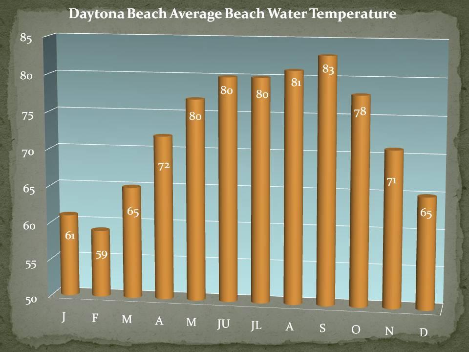 West Palm Beach Water Temperature December