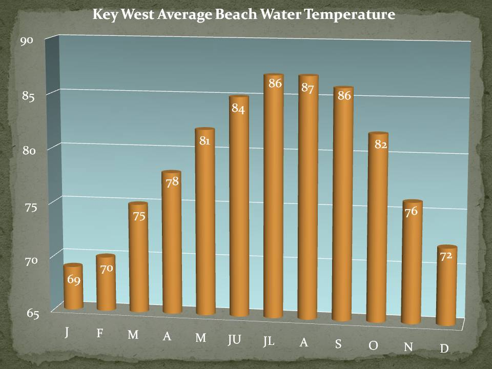 Key West Monthly Average Beach Water Temperature