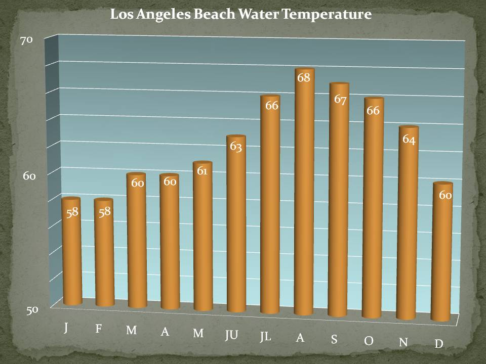 Los Angeles Huntington Beach Monthly Average Beach Water Temperature