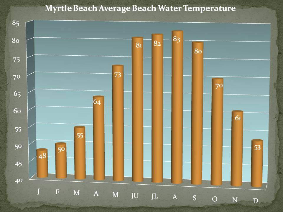Average Weather Temperatures In Myrtle Beach Sc